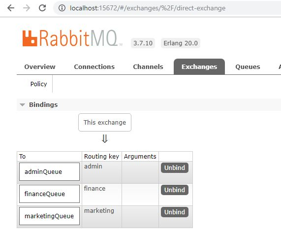 RabbitMQ Direct Exchange Queues