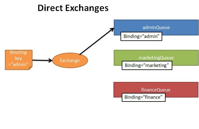 Direct Exchange type