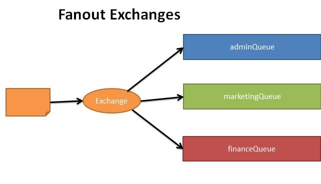 Fanout Exchange type