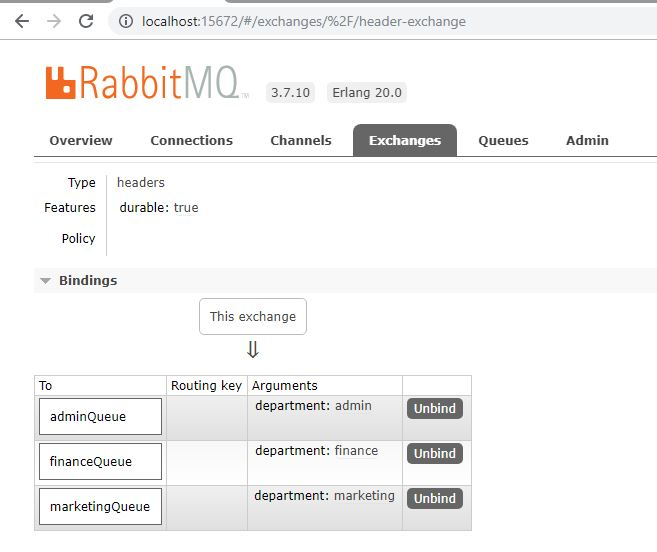 RabbitMQ header Exchange Binding