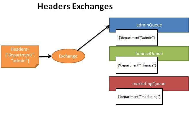 Header Exchange type