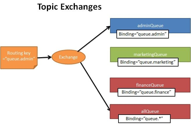 topic Exchange type