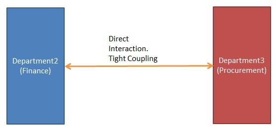 Enterprise Tight Coupling