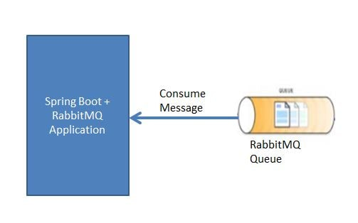 Spring Boot + RabbitMQ Application to consumer message