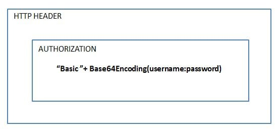 basic authentication example