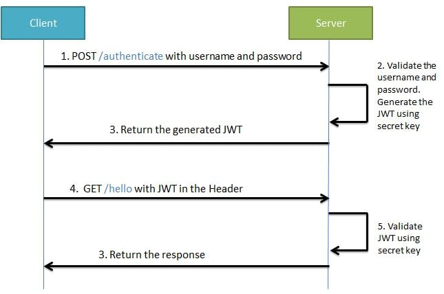 Spring Boot Security + JSON Web Token (JWT) ''Hello World