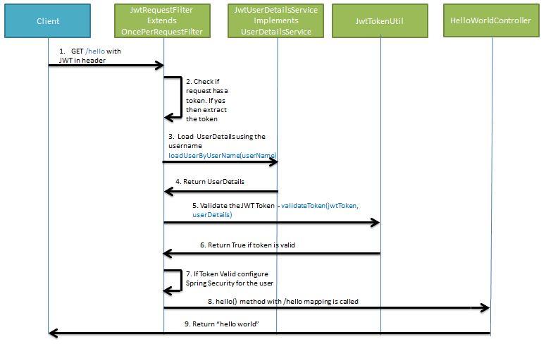 Spring Boot JWT Validate Token