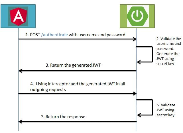Spring Boot JWT Angular Authentication Example