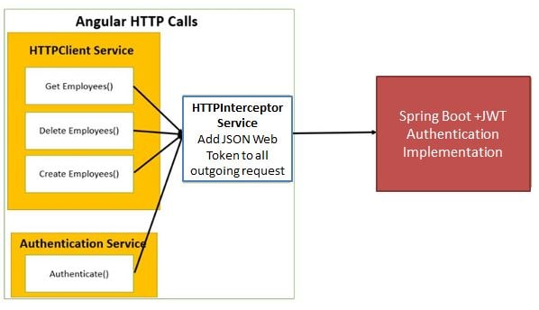 JWT httpinterceptor example