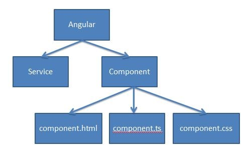 angular components and services