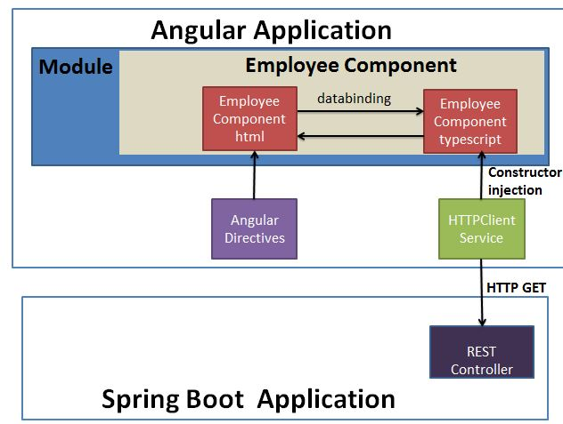Angular 7 and Spring Boot Application
