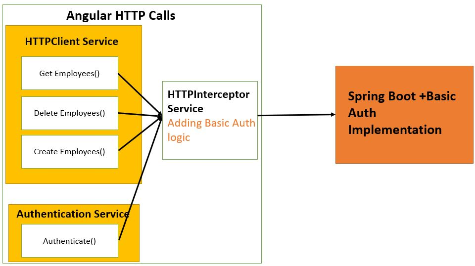 basic authentication httpinterceptor example