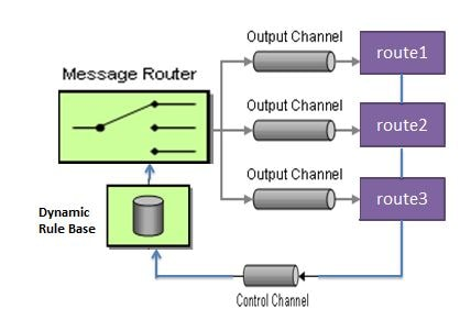 apache-camel-dynamic-router-pattern