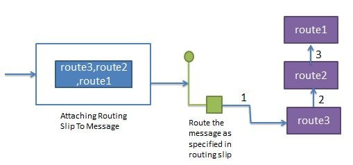 Apache Camel Routing Slip EIP Pattern Tutorial