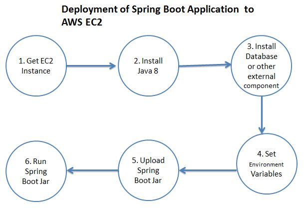 Pivotal Cloud Foundry Tutorial - Deploy Spring Boot