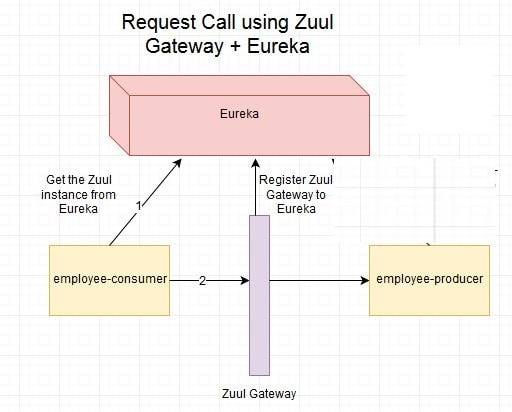 Spring Cloud Tutorial- Netflix Zuul + Eureka Simple Example