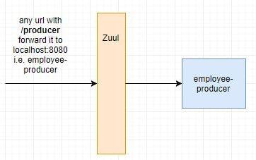 Spring Cloud Tutorial- Netflix Zuul + Eureka Simple Example | JavaInUse