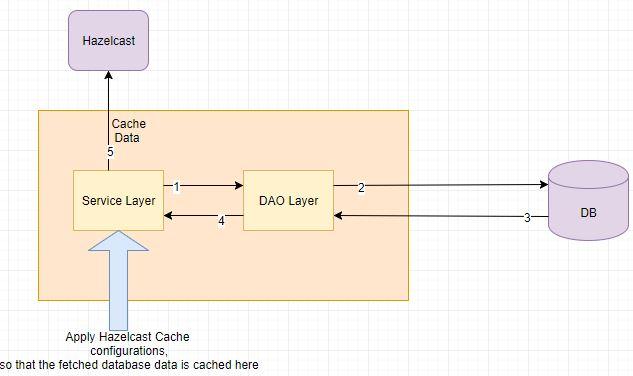Spring Boot Hazelcast Tutorial- Hello World example | JavaInUse