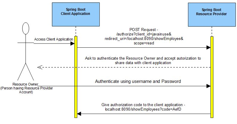 Spring Boot OAuth2 Part 1 - Getting The Authorization Code