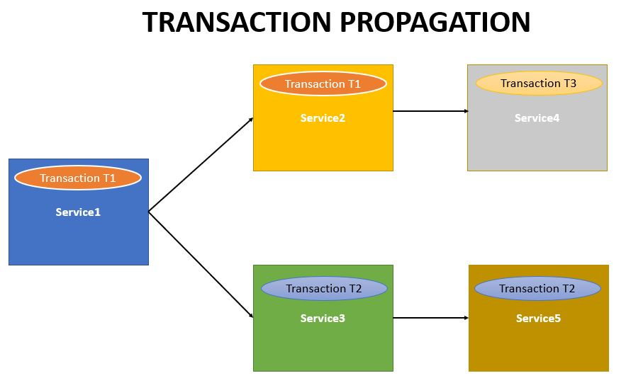 Spring Boot Microservices Transaction Propagation