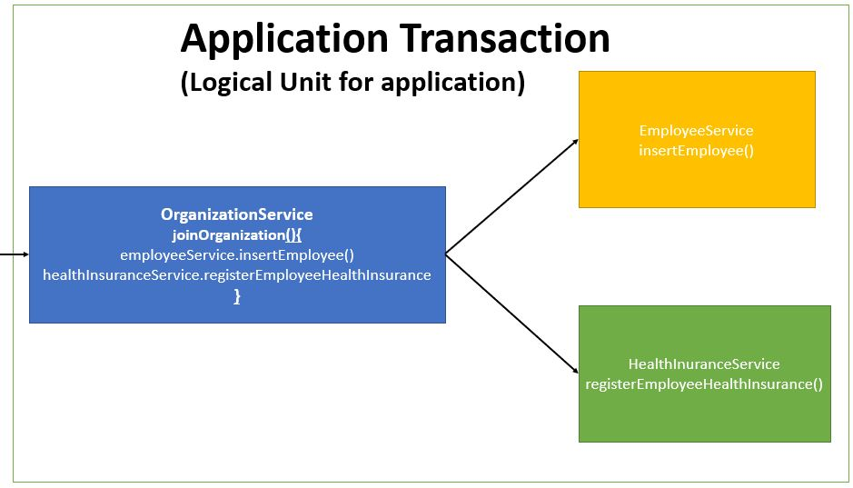 Spring transaction management example