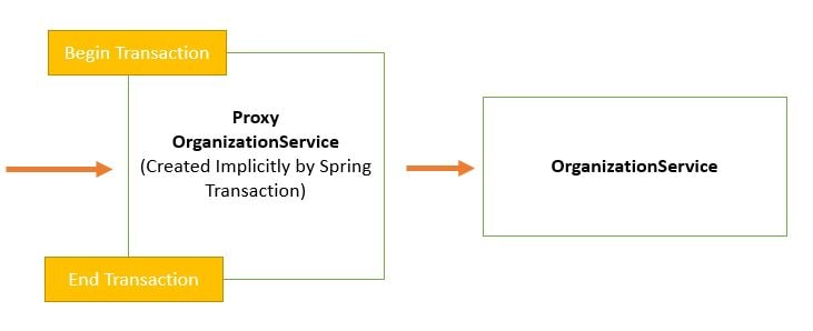 Transaction Management Proxy
