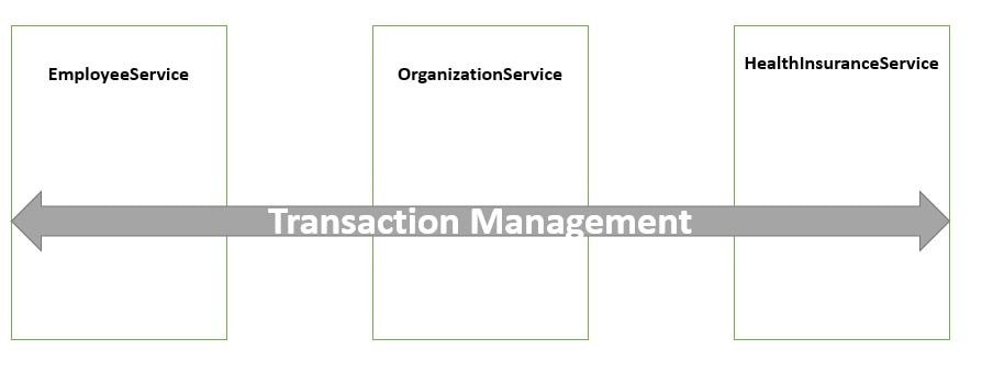 Transaction Management Concern