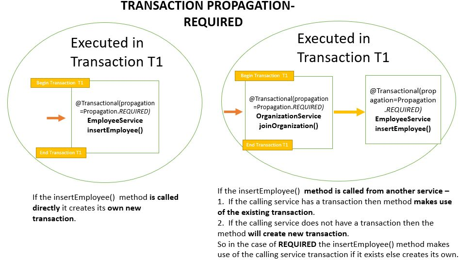Transaction Propagation - REQUIRED