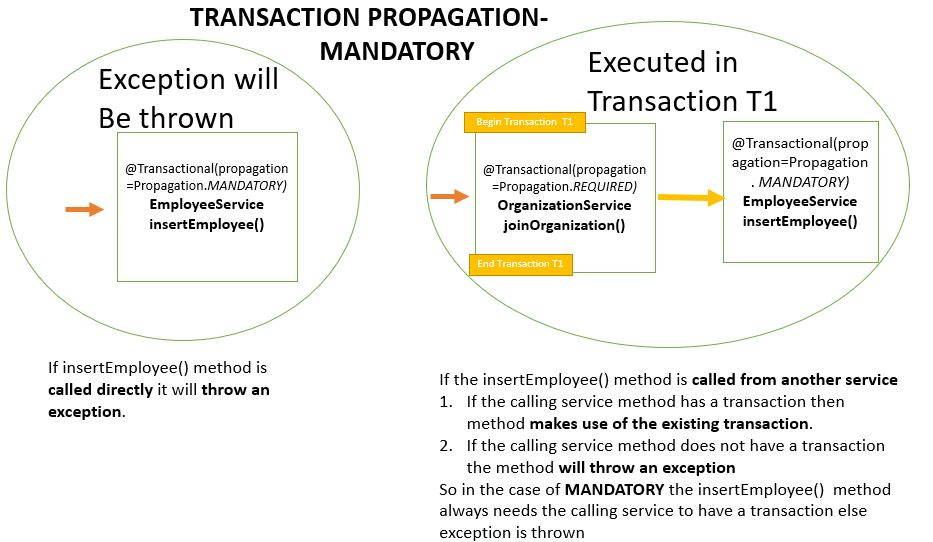 Transaction Propagation - MANDATORY