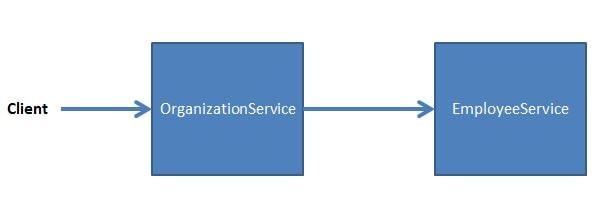 Spring Boot Transactions - Understanding Transaction