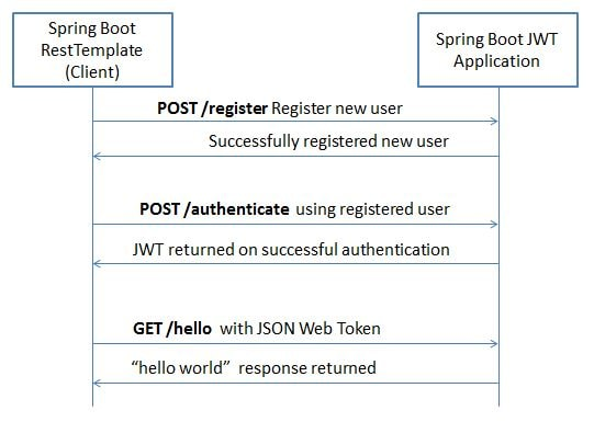 Spring Boot RestTemplate JWT Example
