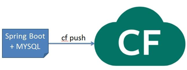 Spring Boot SQL PCF Push