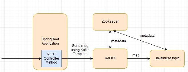 Spring Boot + Apache Kafka Hello World Example | JavaInUse