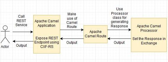 Apache Camel + Rest Webservice using CXF-RS Hello World