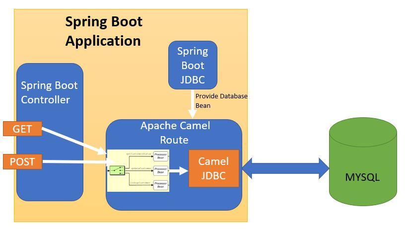 Spring Boot + Apache Camel JDBC