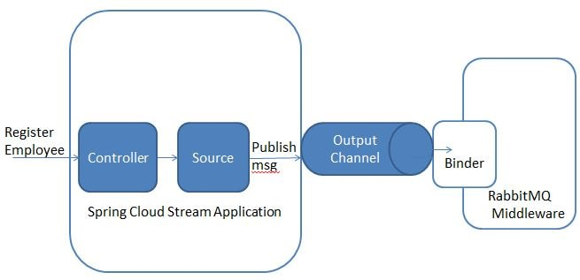 Spring Cloud Stream Tutorial - Publish Message To RabbitMQ Simple