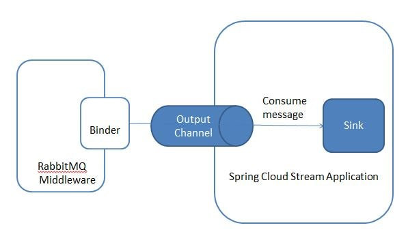 Spring Cloud Stream - Consume RabbitMQ Example
