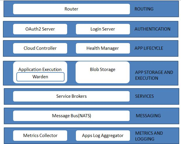 Cloud Foundry Architecture