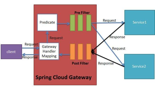 spring cloud gateway architecture