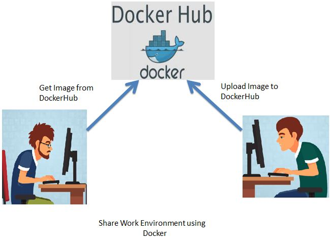 DockerHub Image Share