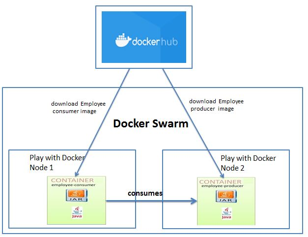 Docker swarm with two node