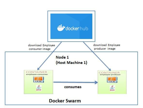 Docker swarm with single node