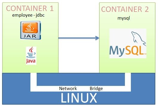 Spring Boot MYSQL Container Network