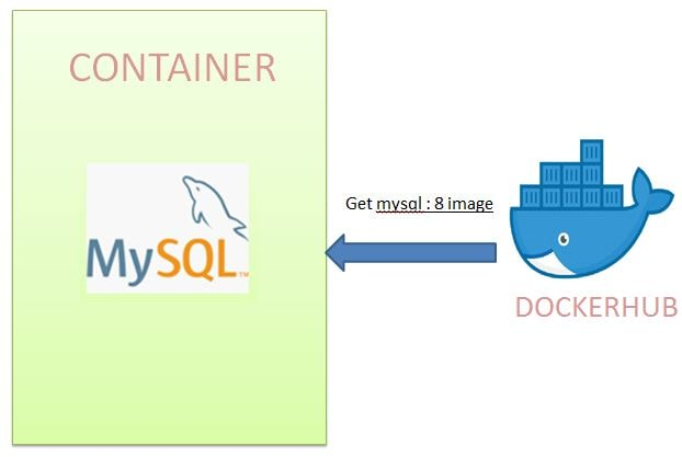 Deploy Spring Boot + MYSQL Application to Docker| JavaInUse