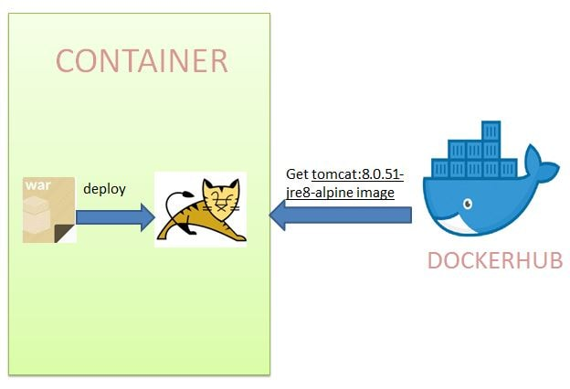 docker-boot-dockerfile