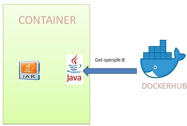Deploy Spring Boot + MYSQL Application to Docker| JavaInUse