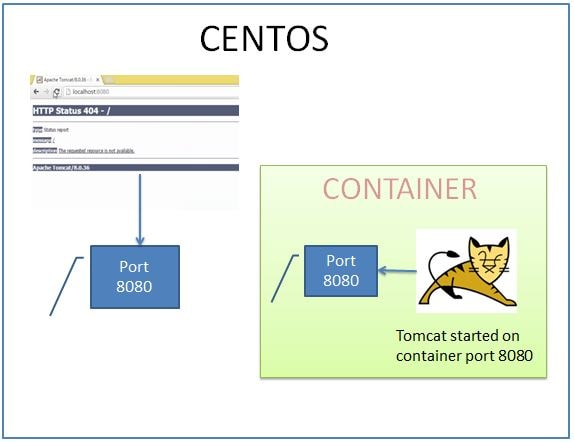docker-producer-tomcat