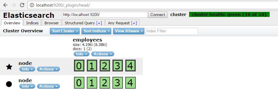 Understanding Elasticsearch Cluster, Node, Index and