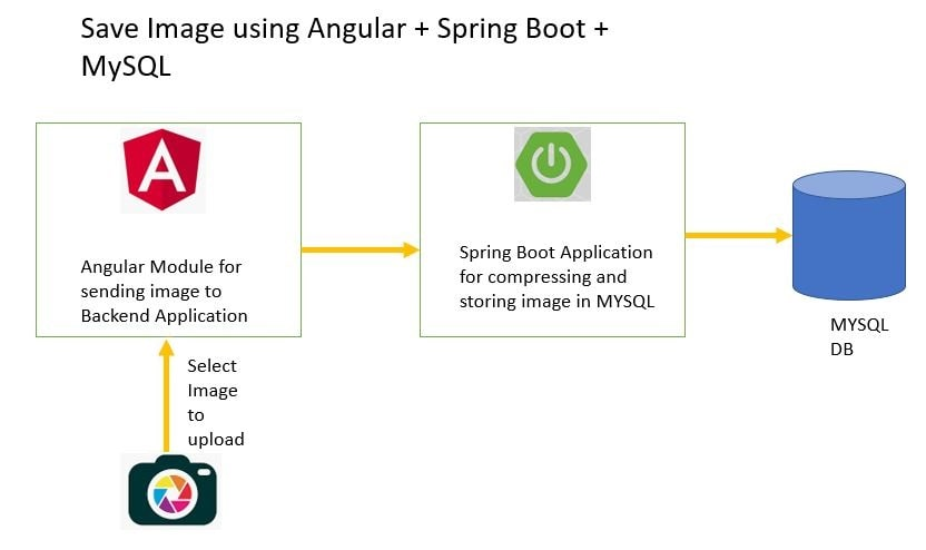 Upload and Get Images using Spring Boot