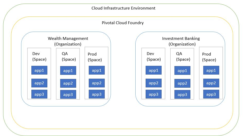 Pivotal Cloud Foundry Architecture